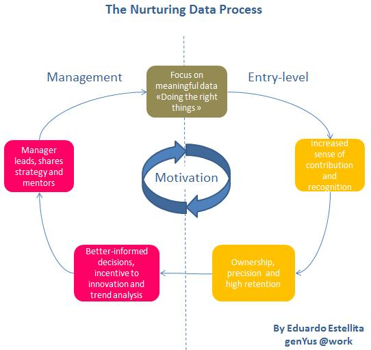 Generation Y Data Process